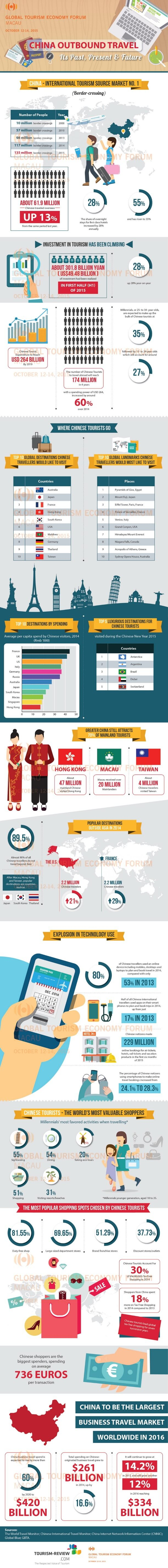 China - Outbound Travel