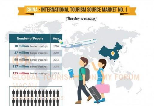 中国出境旅游市场:过去,现在和未来